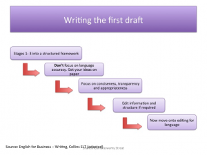Writing the first draft_business writing in English