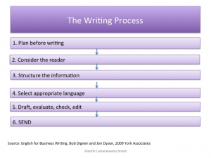 The business writing process in English